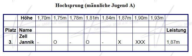 Ergebnisse Hessische Meisterschaften 2010