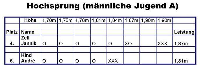 Ergebnisse Hessische Meisterschaften im Hochsprung