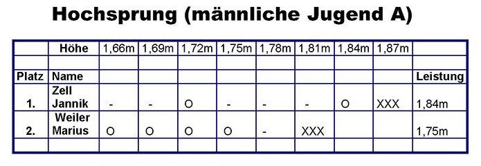 Ergebnisse Kreis-Einzelmeisterschaften 2010
