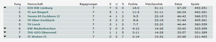 Tabelle-Herren50-2015