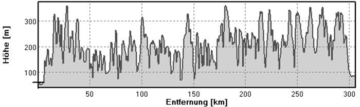 Rheinsteig Hoehenmeter
